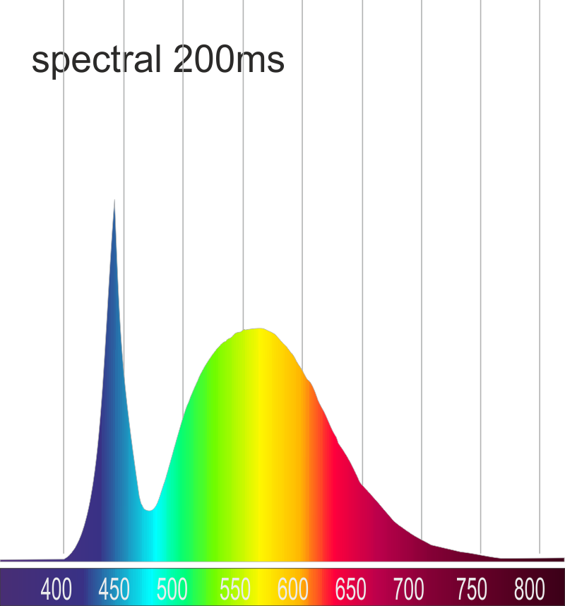 spectral diagram 230V