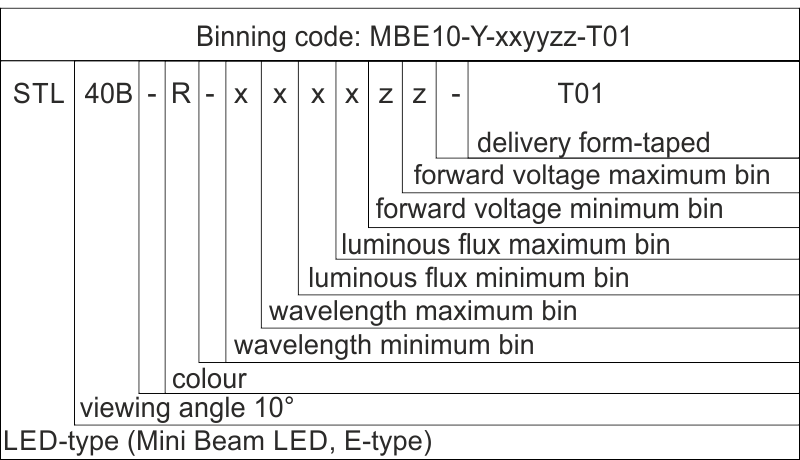 Label mini beam led 10 type e