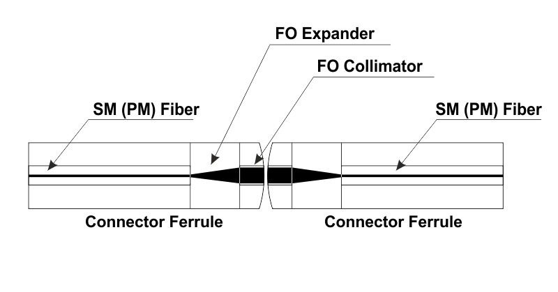 High Power Connection with SM Optical Fibers