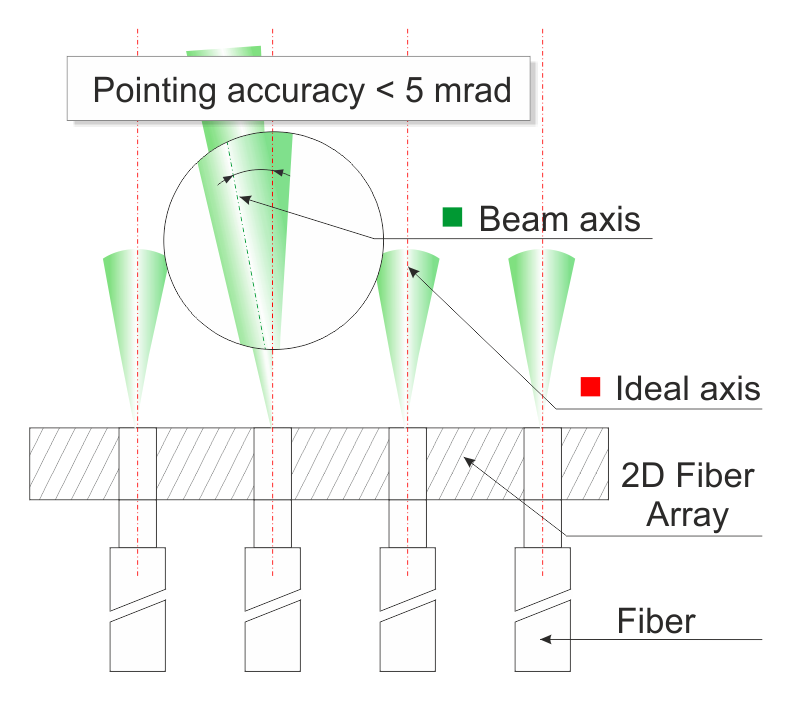 Optical fibers positioned in a 2D matrix